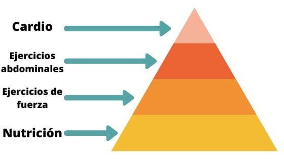 Infografía explicativa de la pirámide para marcar los abdominales