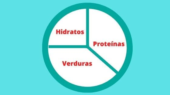 Infografía de como dividir las porciones de tus comidas acorde a los macronutrientes que necesitas