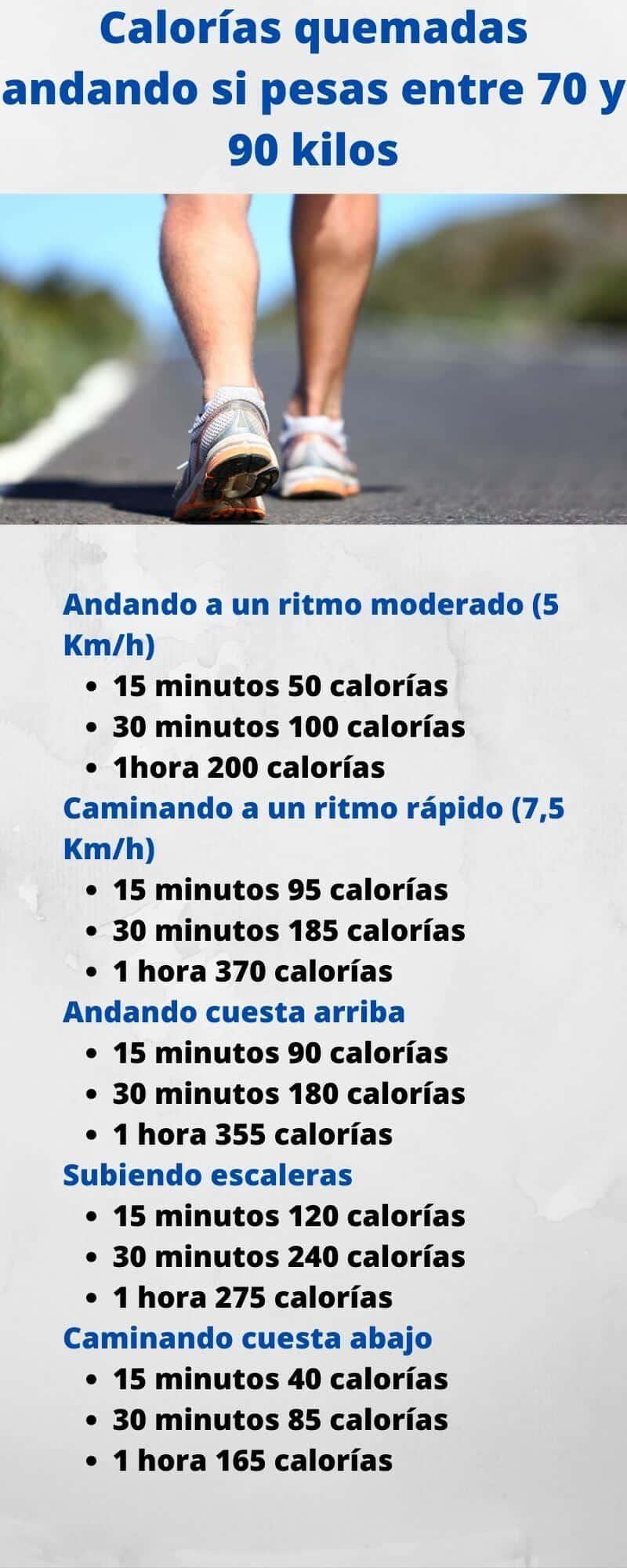 Infografia de calorías quemadas caminando para hombres de entre 70 y 90 kilos de peso