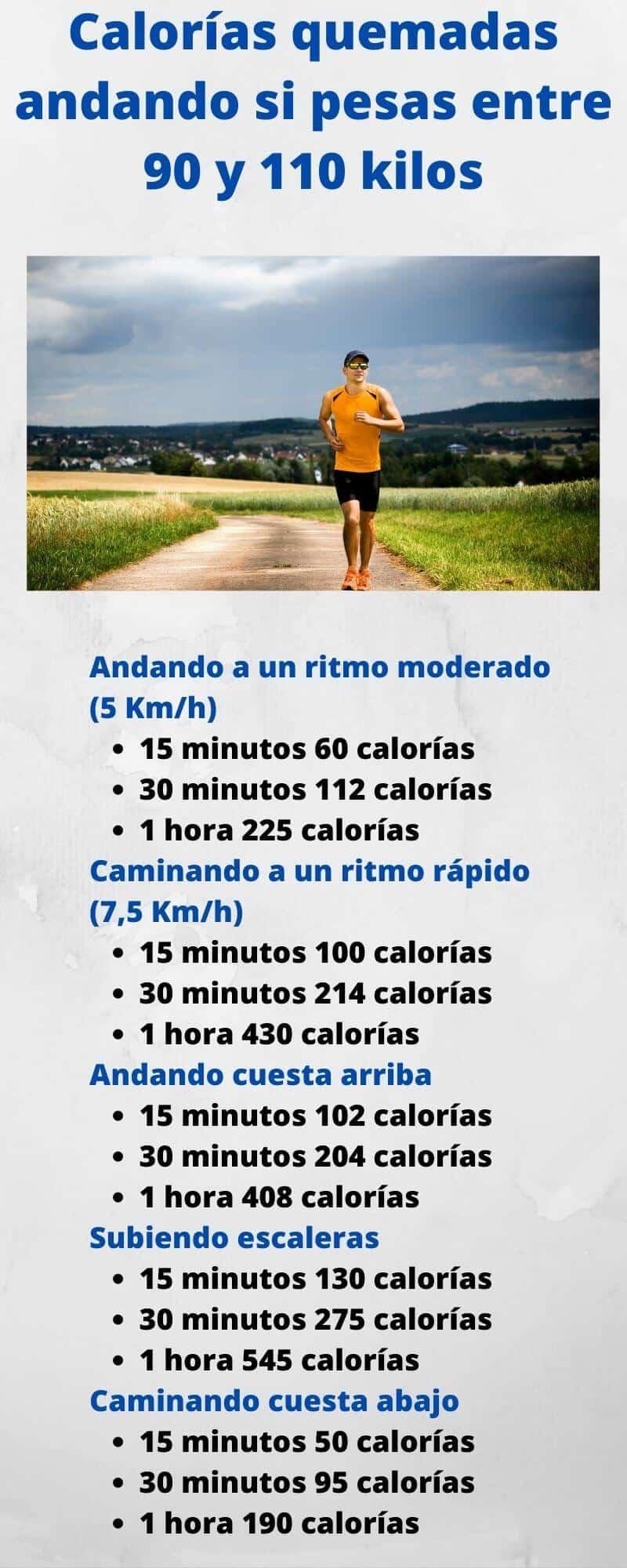 Infografía de calorías quemadas caminando de un hombre de entre 90 y 110 kilos de peso corporal