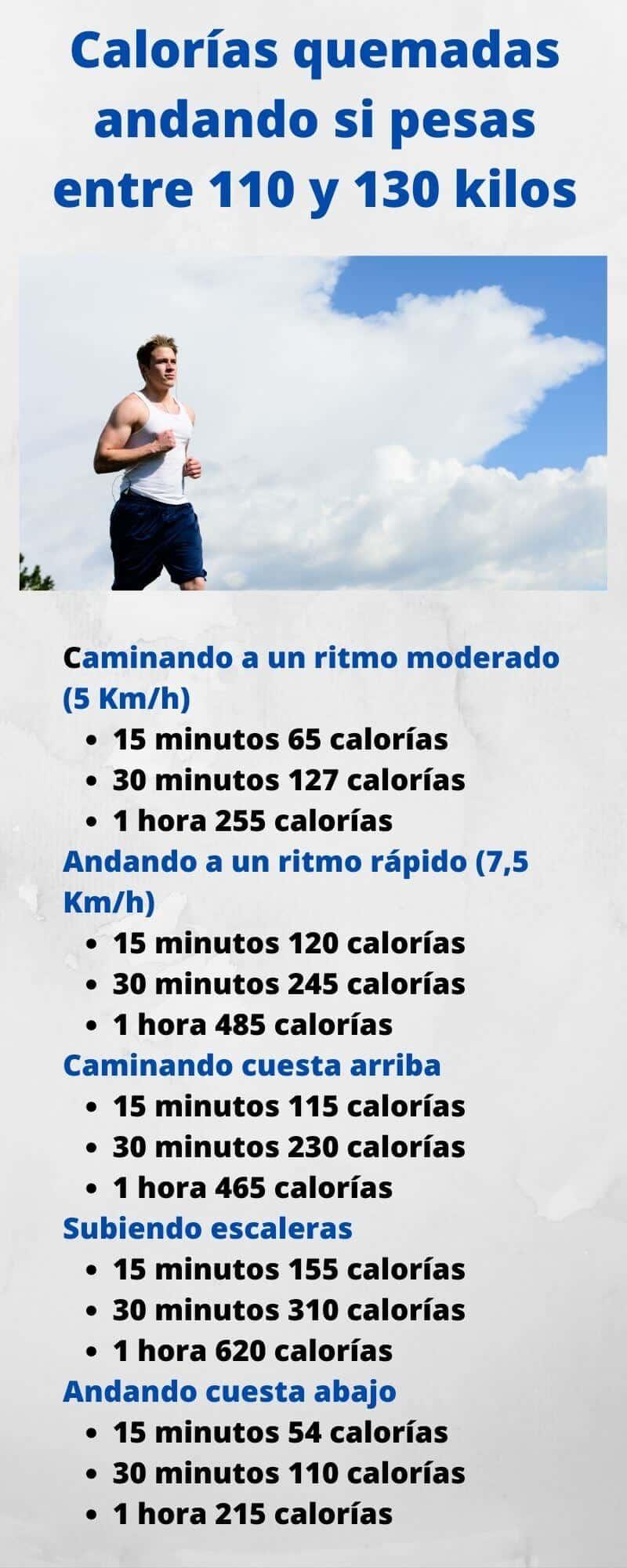 Infografía de calorías quemadas caminando para hombres de entre 110 y 130 kilos de peso corporal